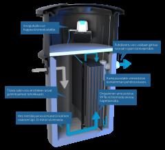Biopuhdistaja puhdistaa omakotitalon tai mökin harmaat vedet